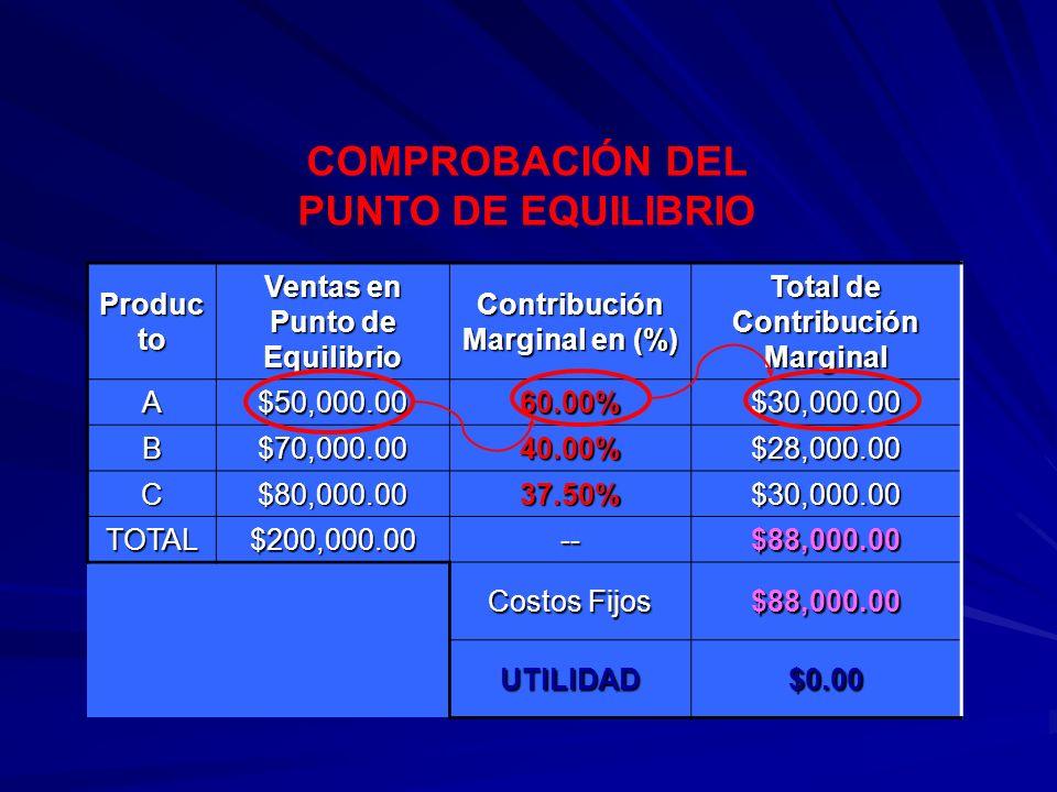 COMPROBACIÓN DEL PUNTO DE EQUILIBRIO