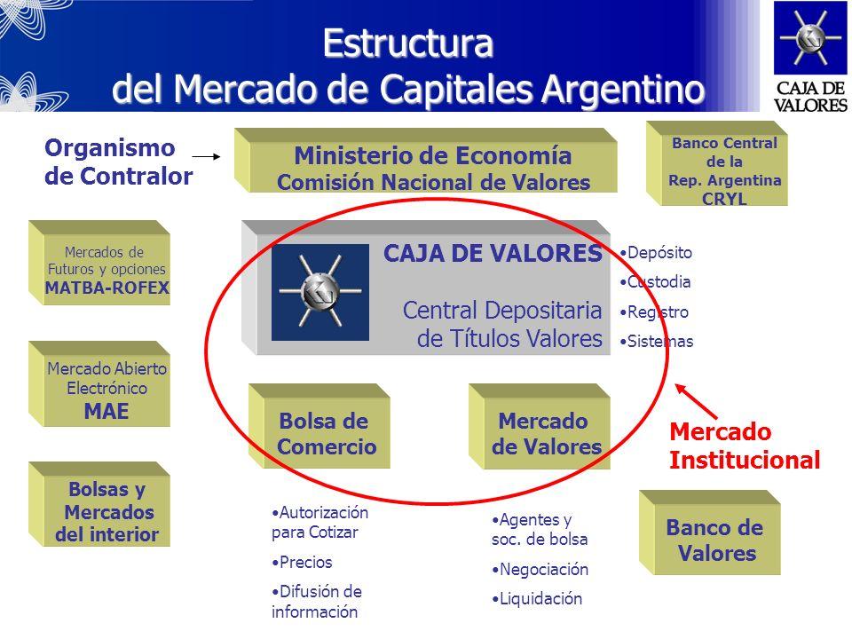 Estructura del Mercado de Capitales Argentino