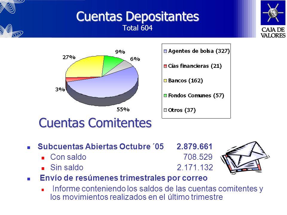 Cuentas Depositantes Total 604
