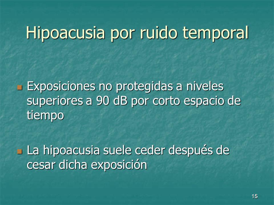 Hipoacusia por ruido temporal