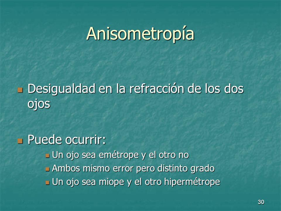Anisometropía Desigualdad en la refracción de los dos ojos