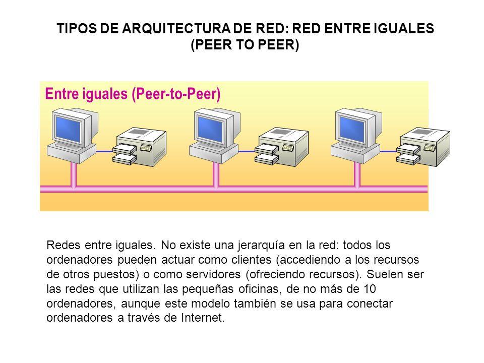 TIPOS DE ARQUITECTURA DE RED: RED ENTRE IGUALES (PEER TO PEER)