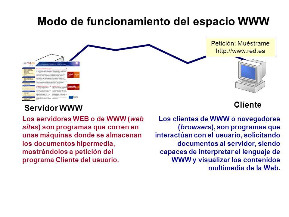 Modo de funcionamiento del espacio WWW