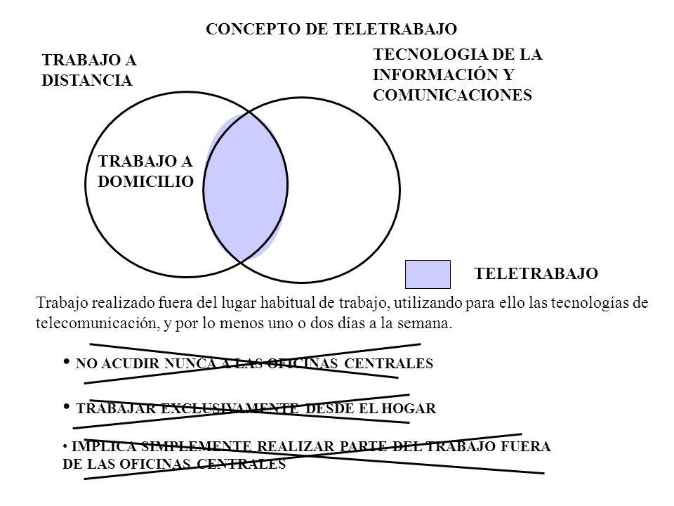CONCEPTO DE TELETRABAJO