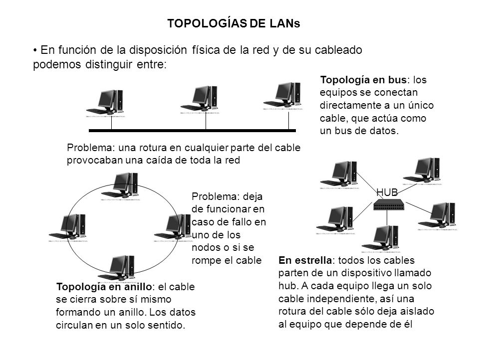 TOPOLOGÍAS DE LANs En función de la disposición física de la red y de su cableado podemos distinguir entre:
