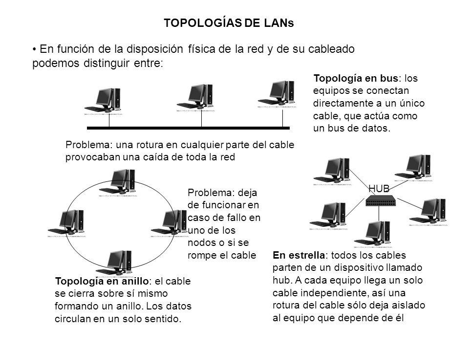 TOPOLOGÍAS DE LANsEn función de la disposición física de la red y de su cableado podemos distinguir entre: