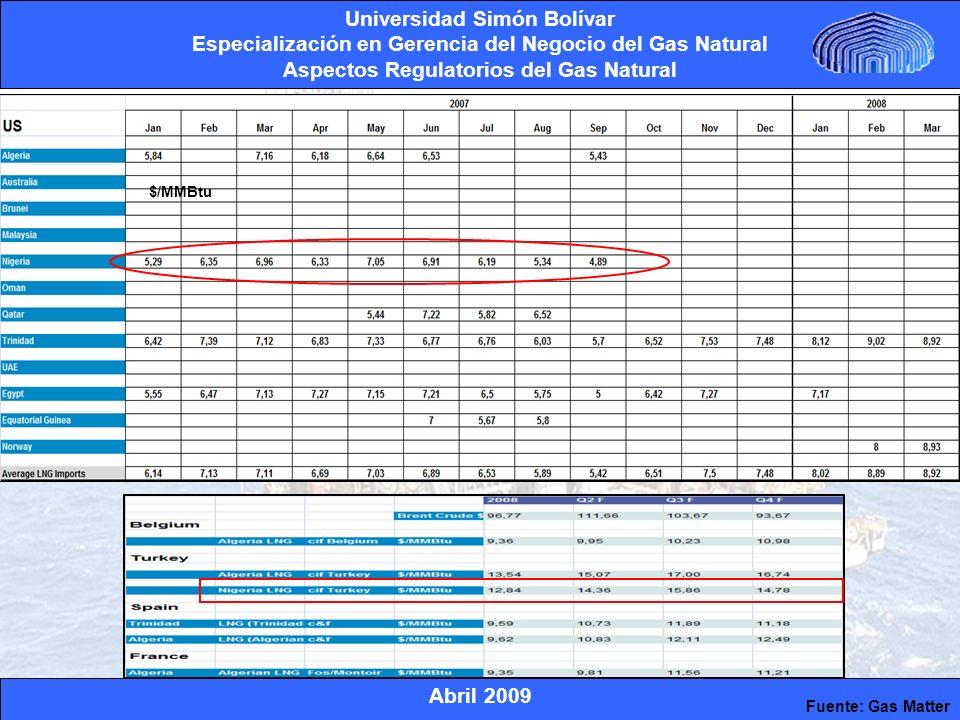 $/MMBtu Fuente: Gas Matter