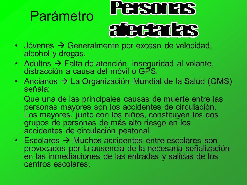 Parámetro Personas afectadas
