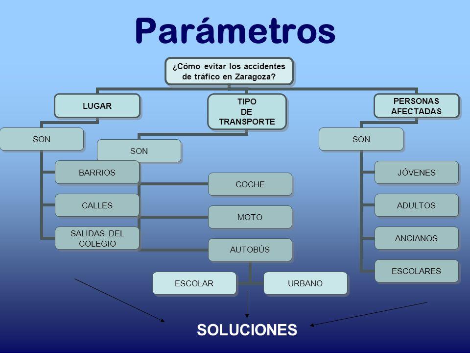 Parámetros SOLUCIONES