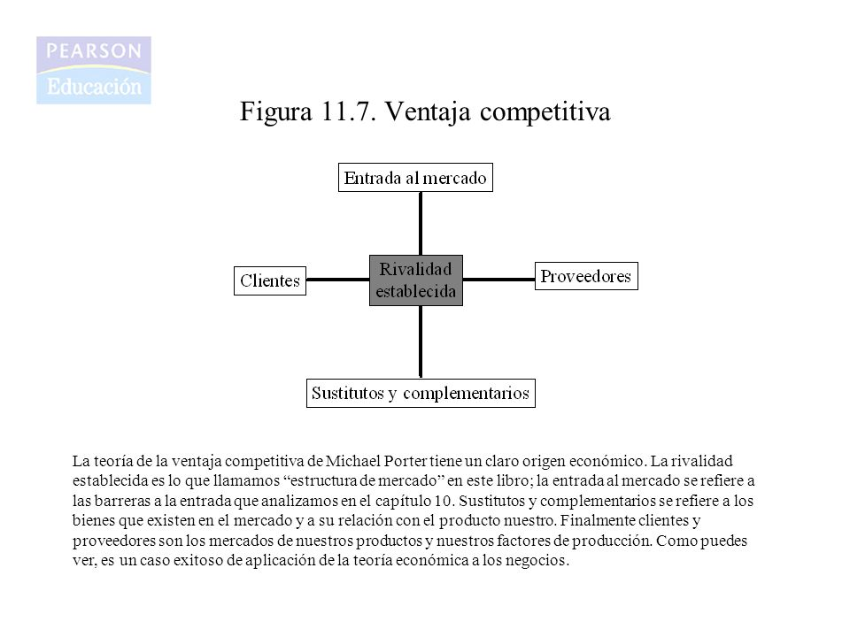 Figura 11.7. Ventaja competitiva
