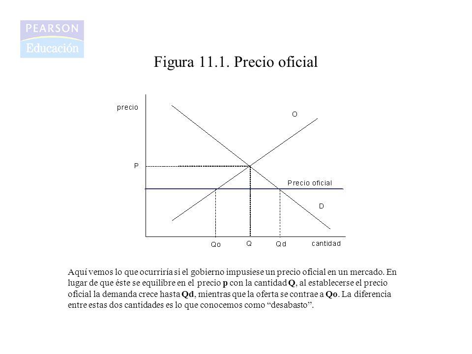 Figura 11.1. Precio oficial