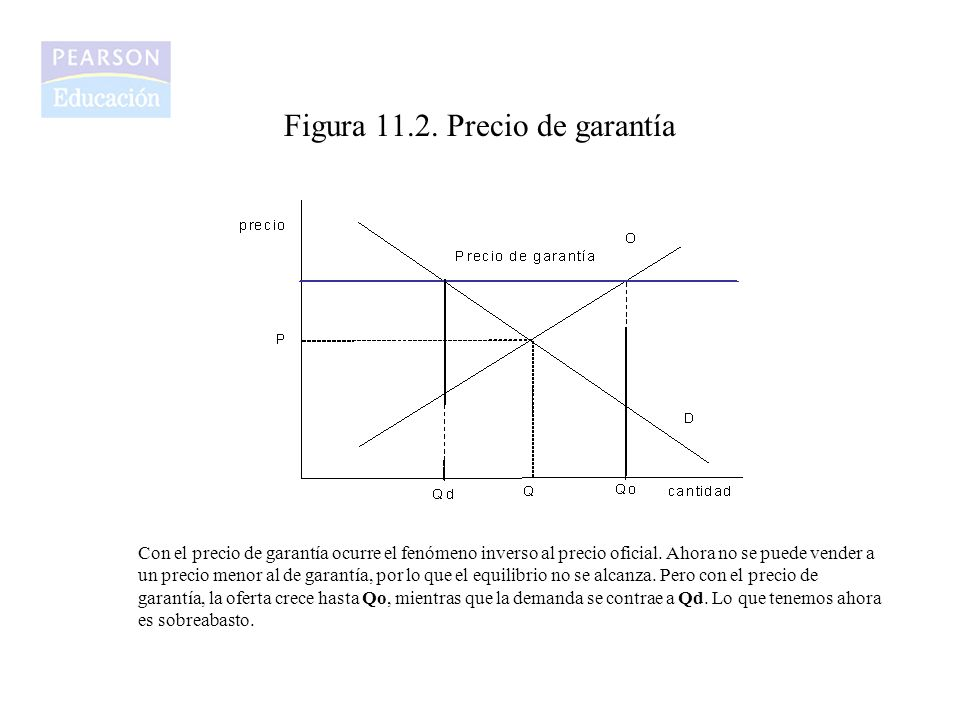 Figura 11.2. Precio de garantía