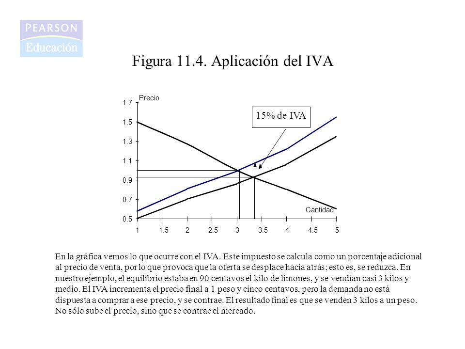Figura 11.4. Aplicación del IVA