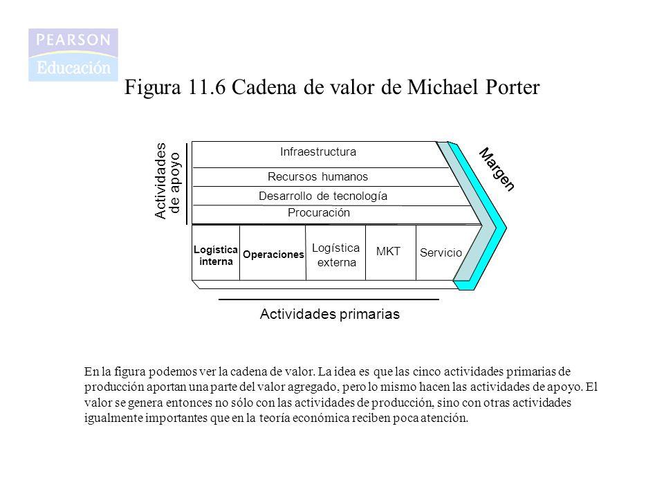 Figura 11.6 Cadena de valor de Michael Porter