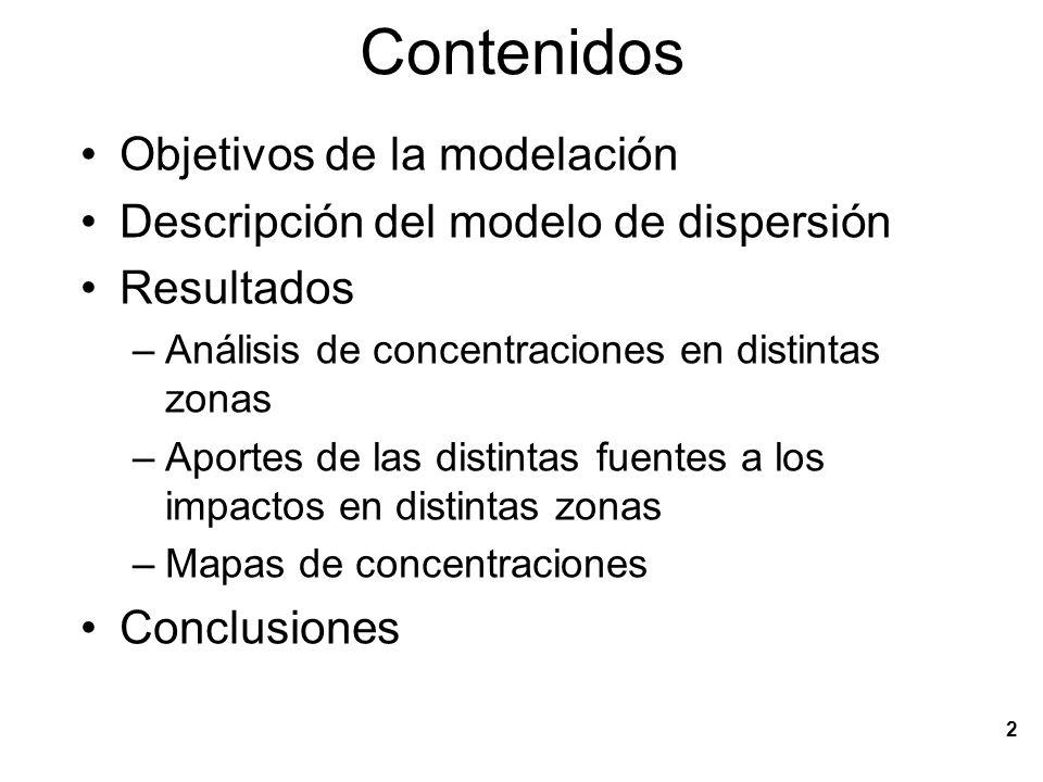Contenidos Objetivos de la modelación