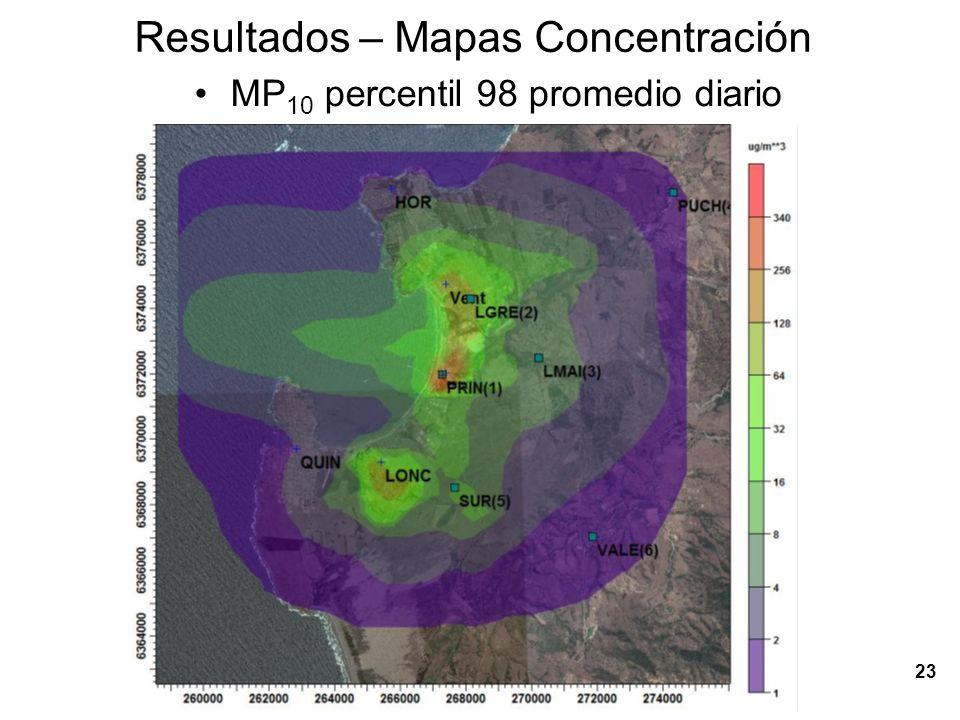 Resultados – Mapas Concentración