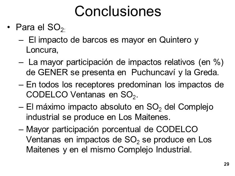 Conclusiones Para el SO2: