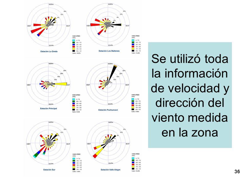 Se utilizó toda la información de velocidad y dirección del viento medida en la zona