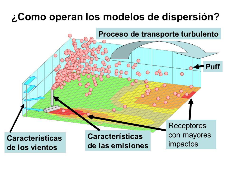 ¿Como operan los modelos de dispersión