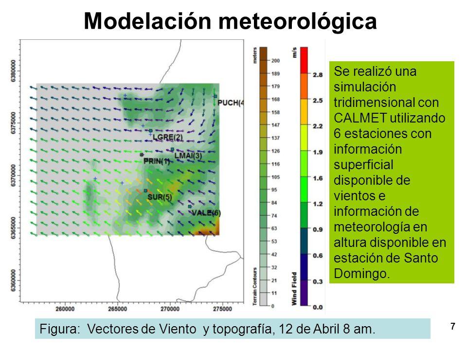 Modelación meteorológica