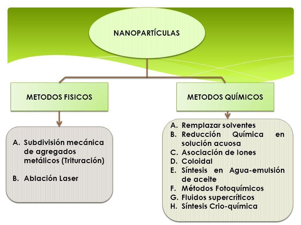 NANOPARTÍCULAS METODOS FISICOS. METODOS QUÍMICOS. Remplazar solventes. Reducción Química en solución acuosa.