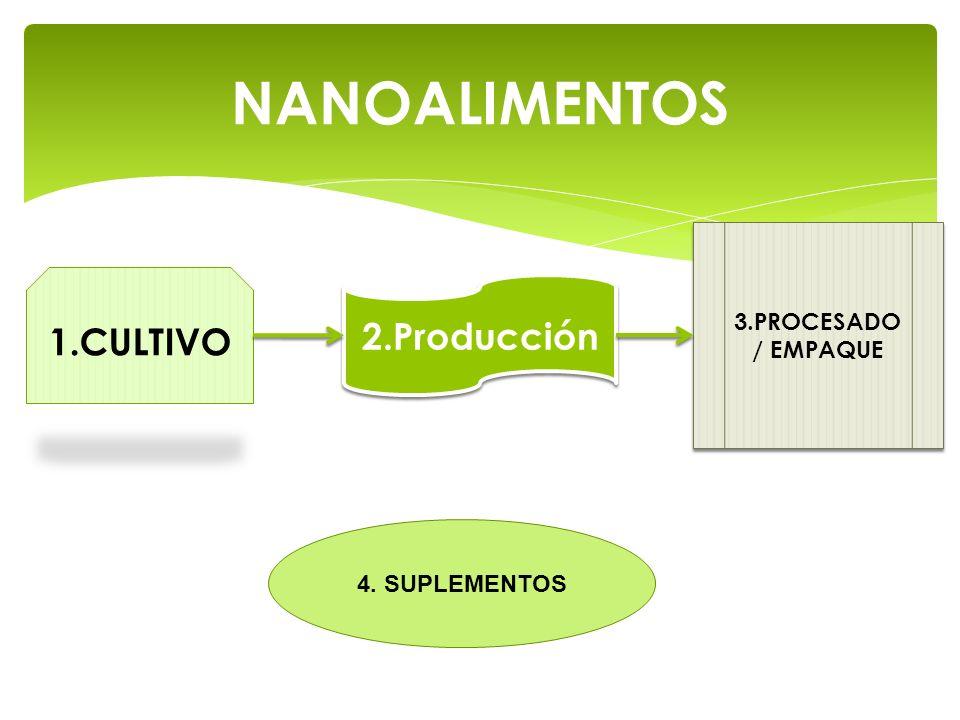 NANOALIMENTOS 1.CULTIVO 2.Producción 3.PROCESADO / EMPAQUE