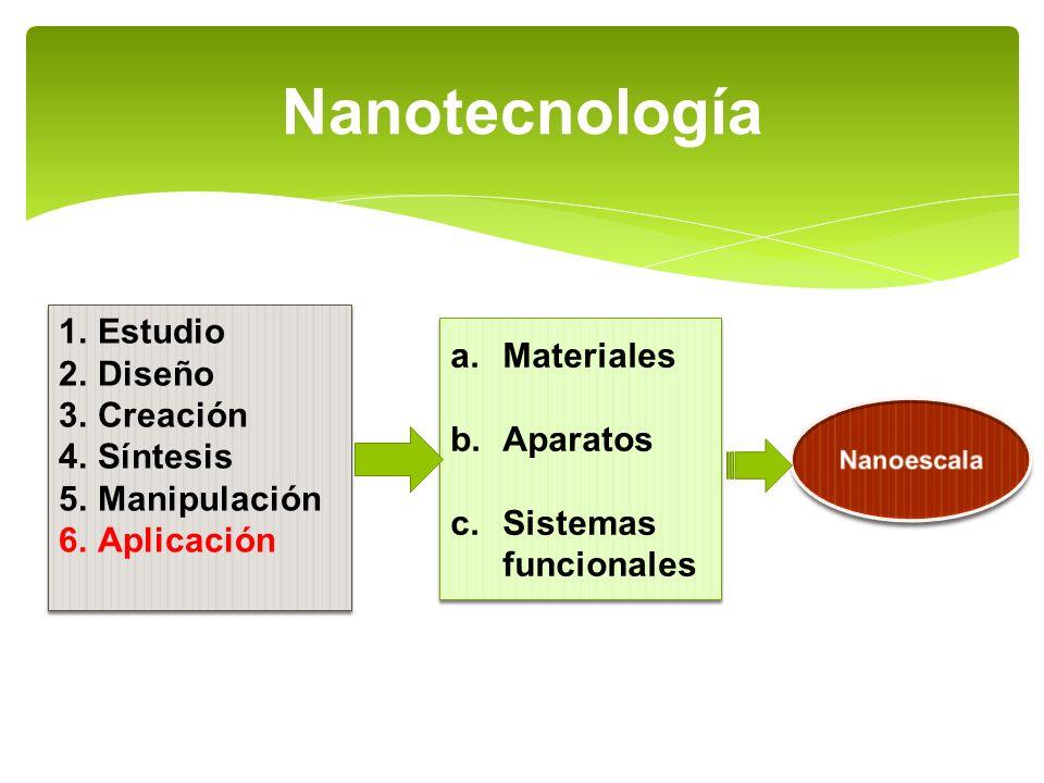 Nanotecnología Estudio Diseño Materiales Creación Síntesis Aparatos