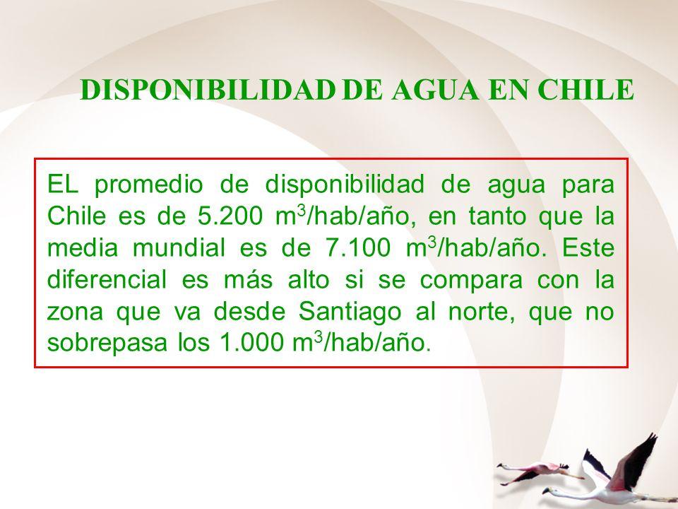 DISPONIBILIDAD DE AGUA EN CHILE