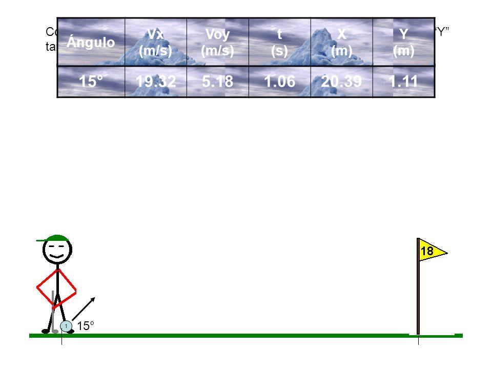 15° 19.32 5.18 1.06 20.39 1.11 Ángulo Vx (m/s) Voy (m/s) t (s) X (m)