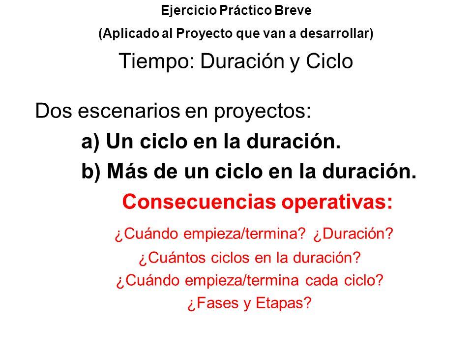 Dos escenarios en proyectos: a) Un ciclo en la duración.