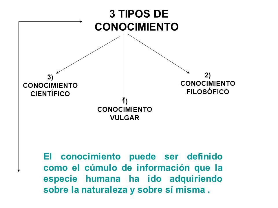 2) CONOCIMIENTO FILOSÓFICO 3) CONOCIMIENTO CIENTÍFICO