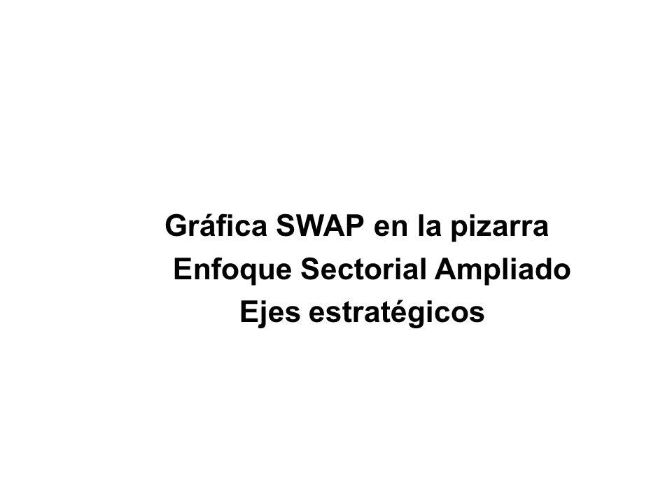 Gráfica SWAP en la pizarra