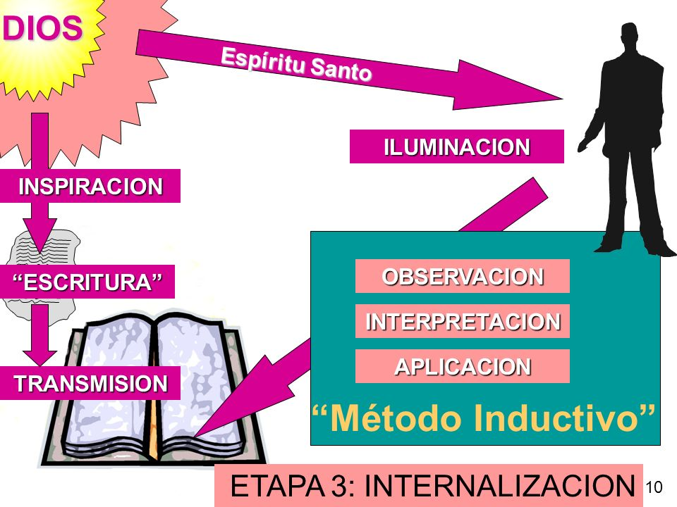 Método Inductivo DIOS ETAPA 3: INTERNALIZACION Espíritu Santo