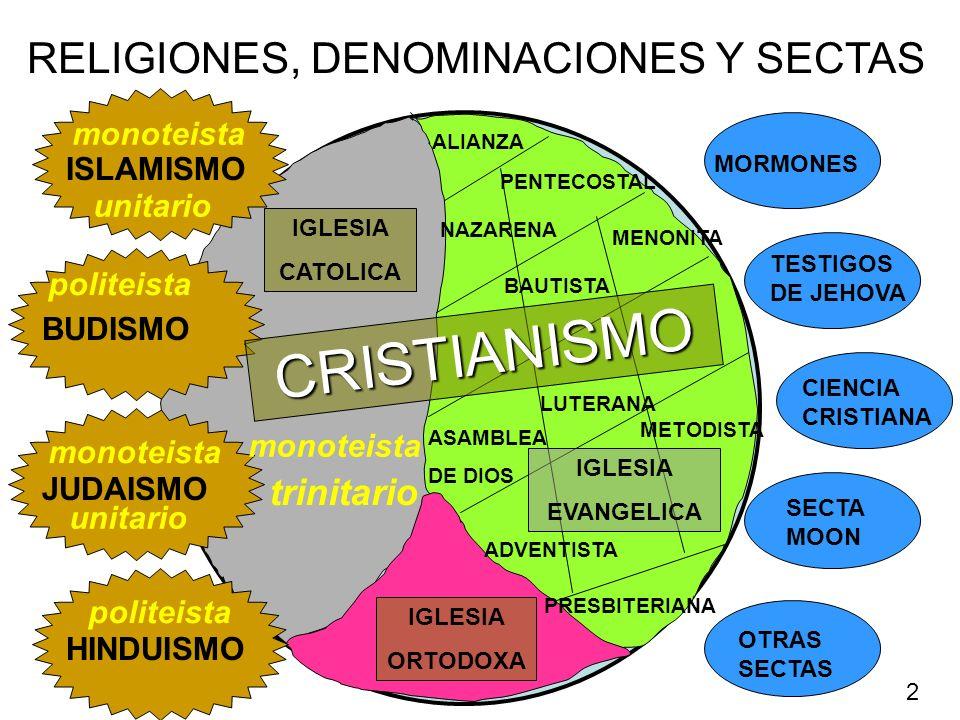 RELIGIONES, DENOMINACIONES Y SECTAS