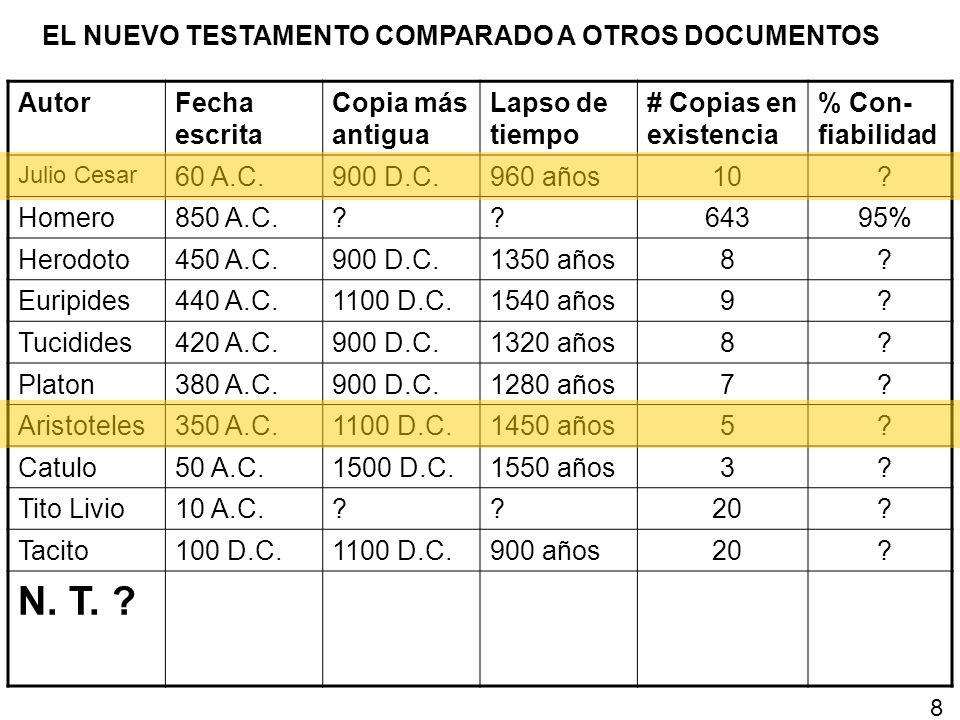 N. T. EL NUEVO TESTAMENTO COMPARADO A OTROS DOCUMENTOS Autor