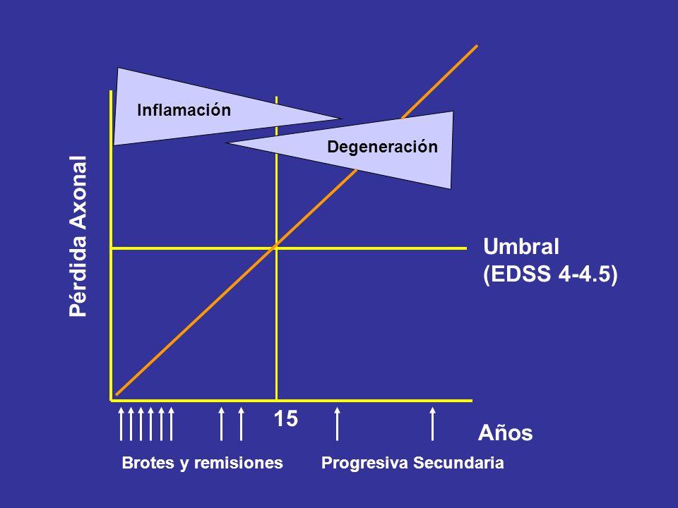 Pérdida Axonal Umbral (EDSS 4-4.5) 15 Años Inflamación Degeneración