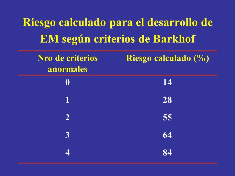 Riesgo calculado para el desarrollo de EM según criterios de Barkhof