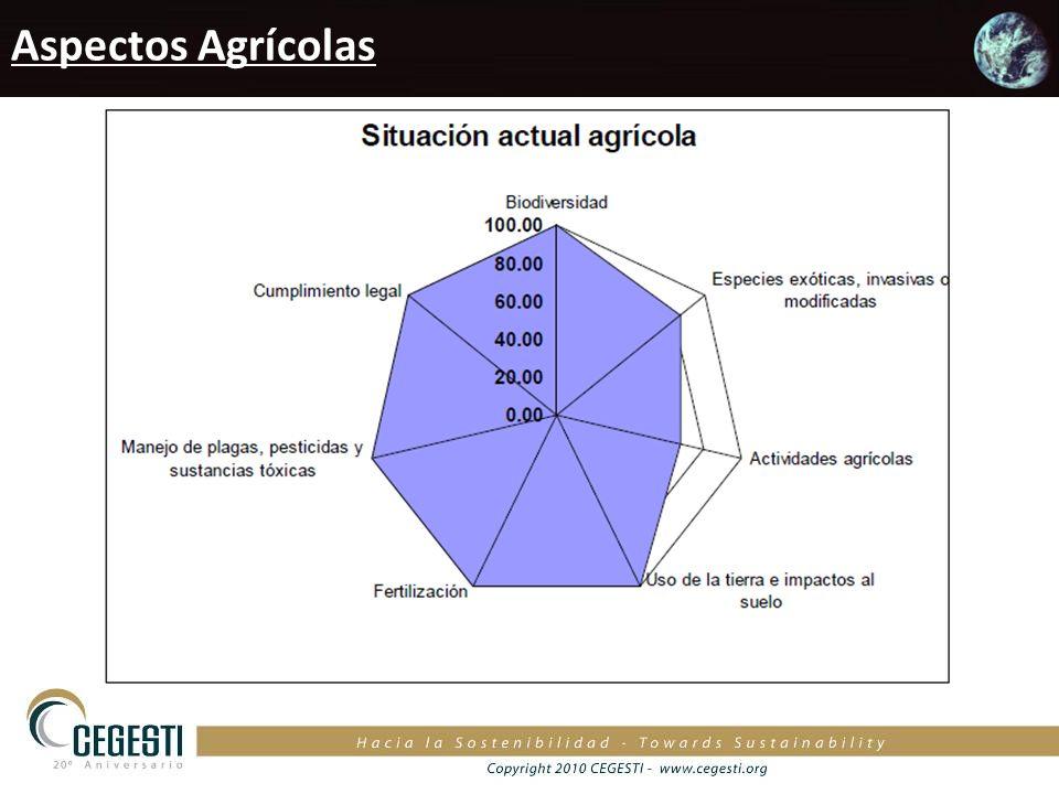 Aspectos Agrícolas