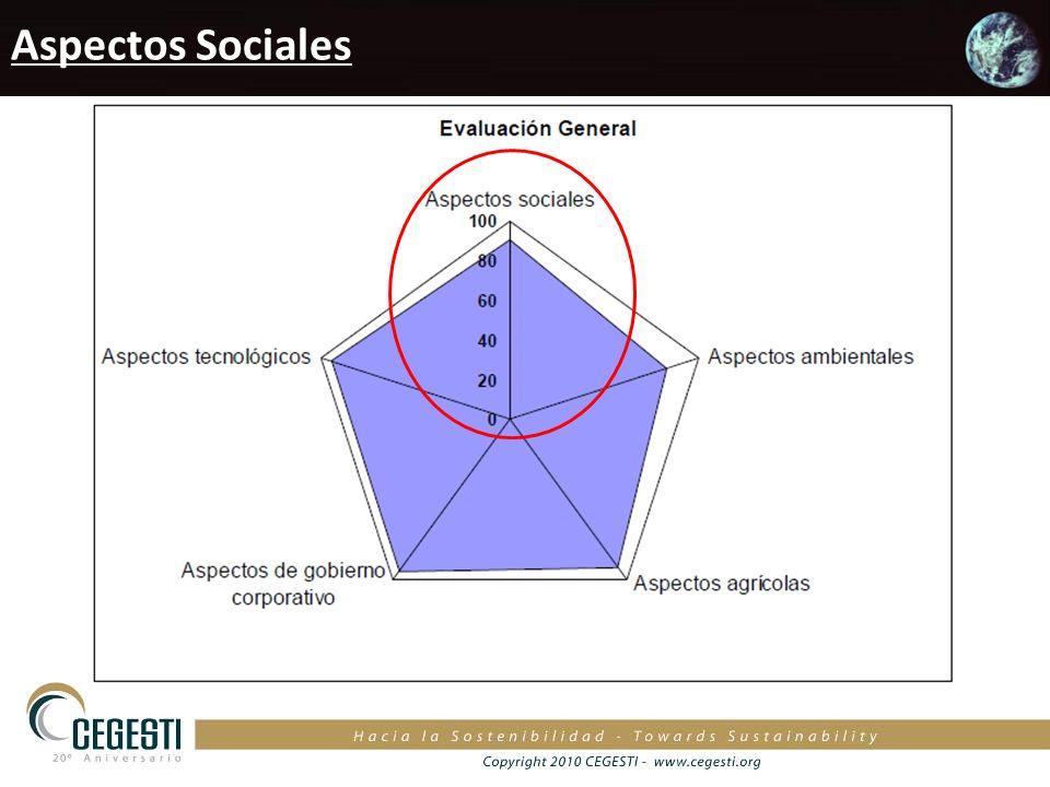 Aspectos Sociales