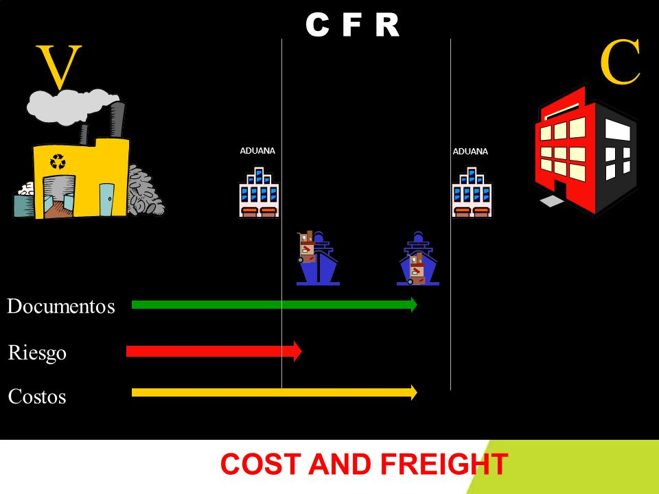 V C ADUANA C F R Documentos Riesgo Costos COST AND FREIGHT