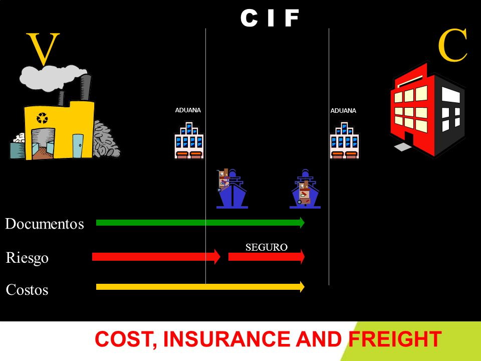 C V C I F COST, INSURANCE AND FREIGHT Documentos Riesgo Costos SEGURO
