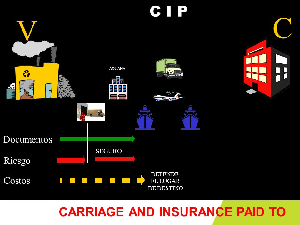 C V C I P CARRIAGE AND INSURANCE PAID TO Documentos Riesgo Costos