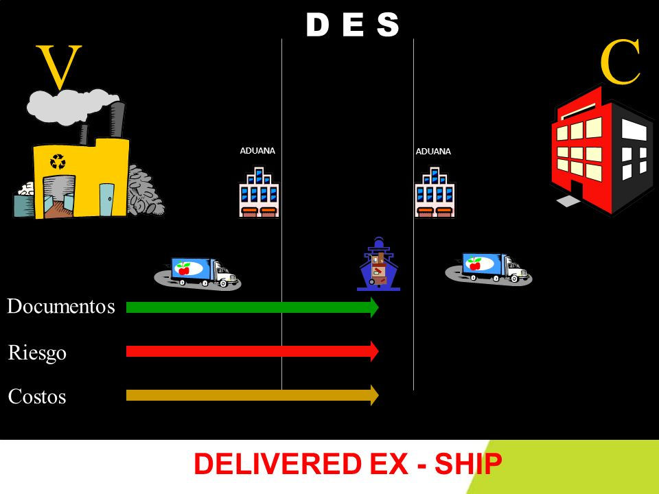 V C ADUANA Documentos Riesgo Costos D E S DELIVERED EX - SHIP