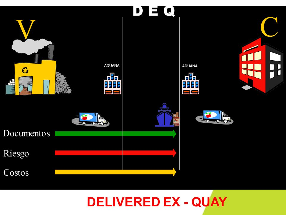 C V ADUANA Documentos Riesgo Costos D E Q DELIVERED EX - QUAY