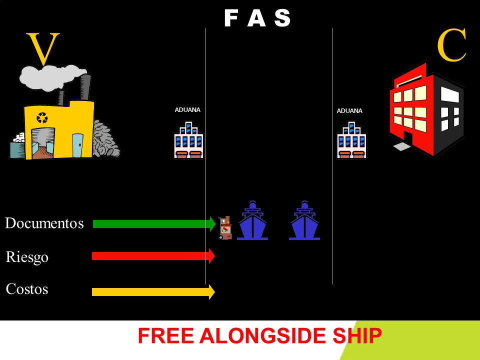 F A S V C ADUANA Documentos Riesgo Costos FREE ALONGSIDE SHIP