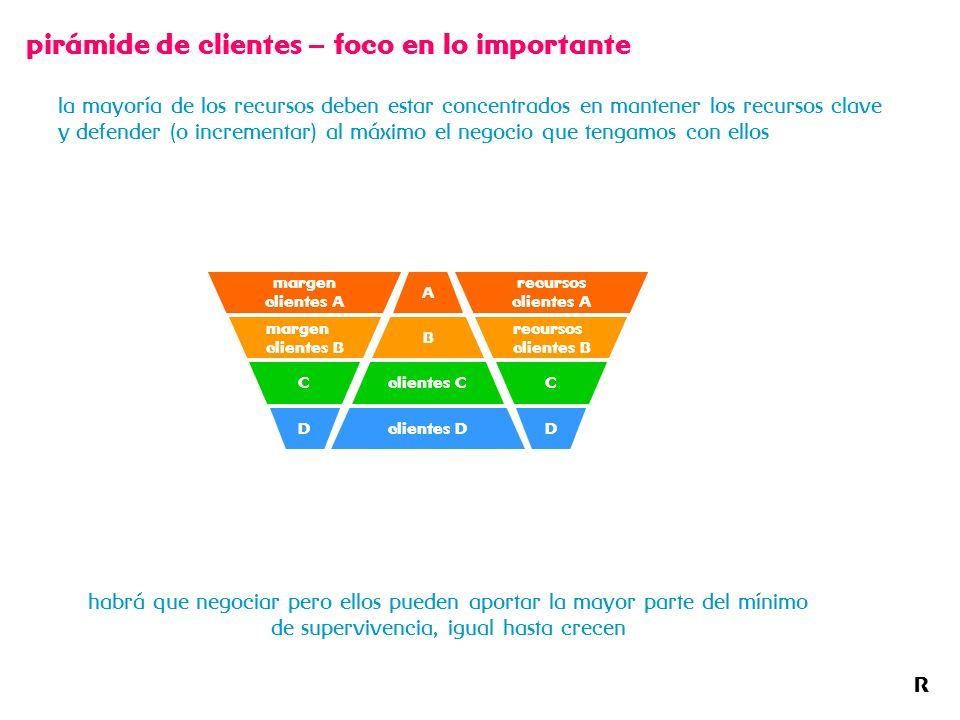 pirámide de clientes – foco en lo importante