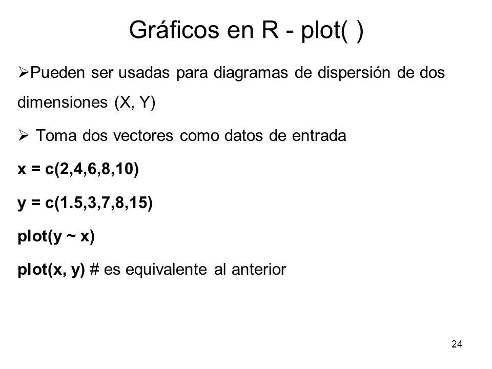 Gráficos en R - plot( ) Pueden ser usadas para diagramas de dispersión de dos dimensiones (X, Y) Toma dos vectores como datos de entrada.