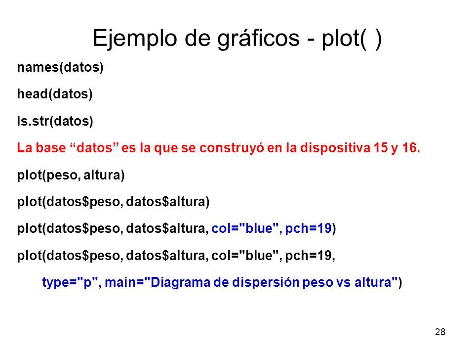Ejemplo de gráficos - plot( )