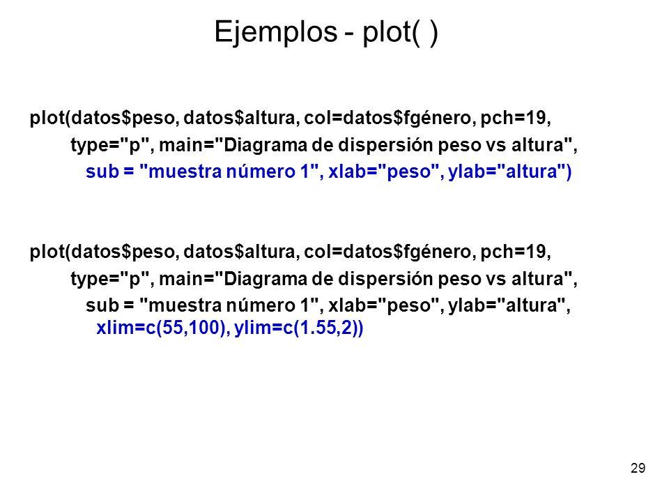 Ejemplos - plot( ) plot(datos$peso, datos$altura, col=datos$fgénero, pch=19, type= p , main= Diagrama de dispersión peso vs altura ,