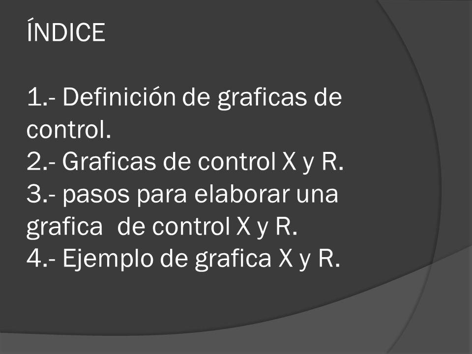 ÍNDICE 1. - Definición de graficas de control. 2